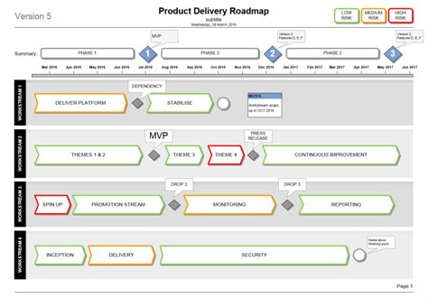 Product Delivery Plan Roadmap Template Microsoft Visio Roadmap Timeline Template