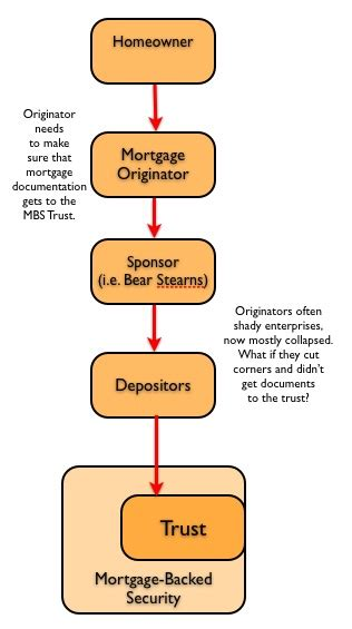 loan syndication process diagram foreclosure error flow charts the big picture