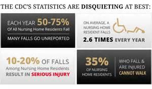 falls in nursing homes nursing home fall statistics