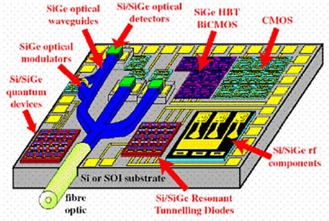 opto electronics integrated circuits ultrafast nanostructure optics lab