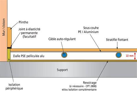 Couverture De Sol Pour Bébé 3505 by Planchers Chauffants Des Solutions Syst 232 Mes Pour