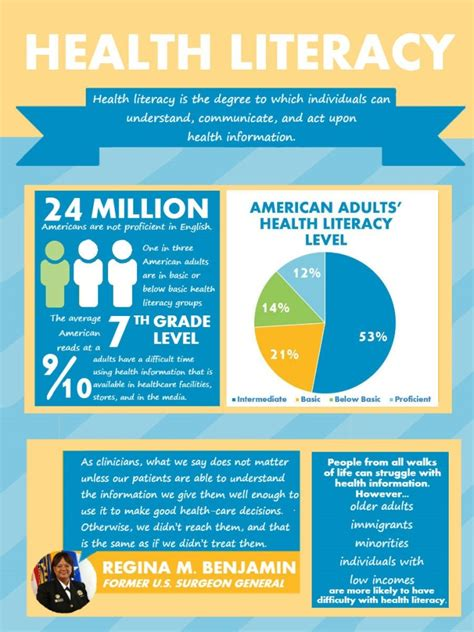 health literacy infographics phpr improving health literacy in clinical trials clinedge