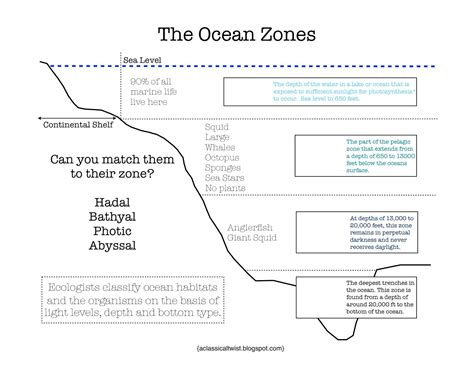 the floor chart answer key pin by debby czerwienski on earth science zones