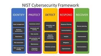 nist cybersecurity framework requirementone helpcenter