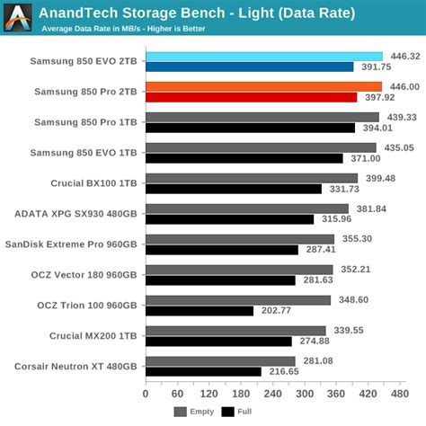anandtech bench anandtech storage bench light the 2tb samsung 850 pro