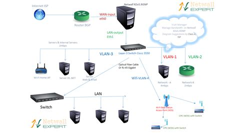 isp network diagram isp solution isp load balancer traffic management