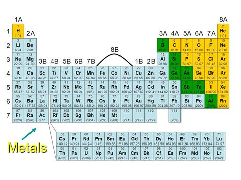 Periodic Table Metals Nonmetals And Metalloids by Metal Metalloid Nonmetal