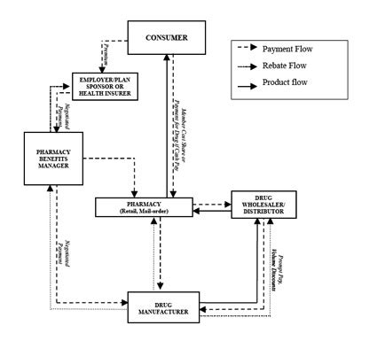 pharmacy benefit management workflow healthcare 3 0 gaxsys