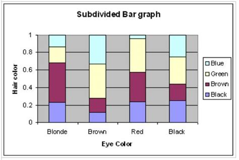 hair eye color statistics us categorical data definition analysis frequency table