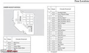2011 Honda Civic Fuse Diagram Honda Civic Maintenance Service Costs And Must Dos