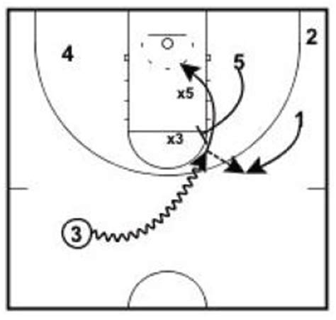 coaching broadway basketball an operating manual for new and interested basketball coaches books defensive play diagrams free engine image for