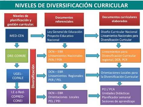 insumos para la programacin curricular 2015 orientaciones de la programaci 243 n curricular primaria