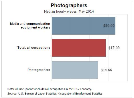 Average Salary For A Photographer by How To Start A Photography Business