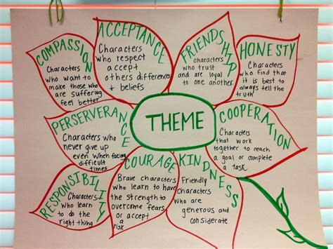 theme definition for students theme anchor chart picture only reading pinterest