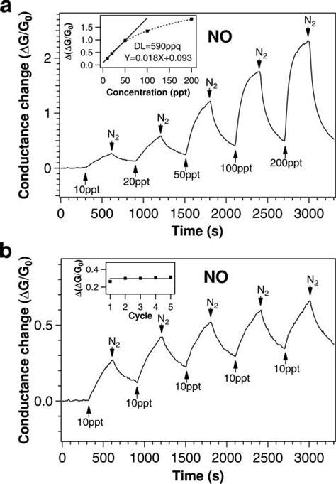 | Sensor response to NO molecules under in situ UV light