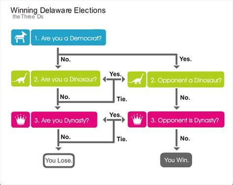 d3 flowchart flow chart d3 edgrafik