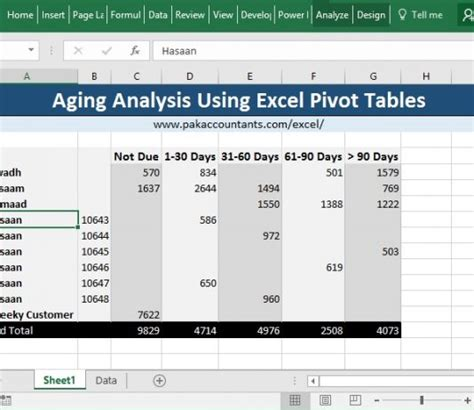 How To Use Excel Pivot Tables by Excel Formula Archives Pakaccountants