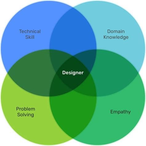 design thinking job titles 829 best ux process models other diagrams images on