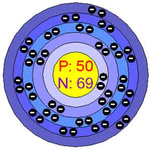 Protons In Tin Chemical Elements Tin Sn