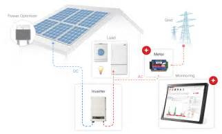 solaredge solutions