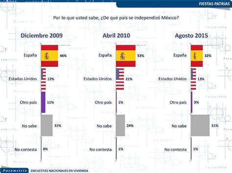 porcentaje de bullying en usa por ano 51 por ciento de los mexicanos desconoce que m 233 xico se