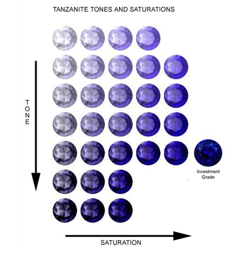 tanzanite color how it affects value