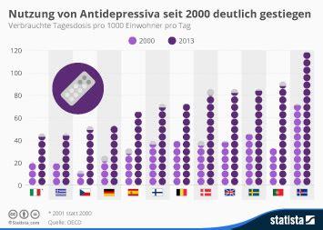 wann antidepressiva nehmen krankheit und beruf infografiken statista