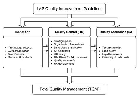 policy in the asian century concepts cases and futures international series on policy books figure 3 las quality improvement frameworkd