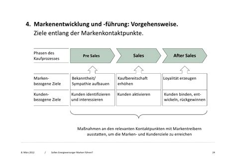 Pre Sales After Mba by Energieforen Referat