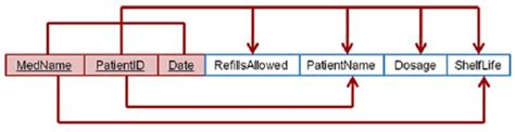 dependency diagram in dbms dependency diagram draw the dependency diagram and