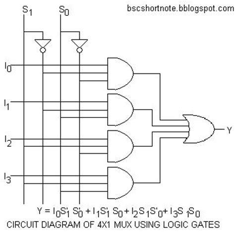 4 to 1 multiplexer logic diagram multiplexer wiring diagram wiring diagram with description