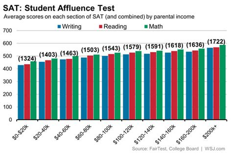sat scores and family income highest sat score averages at top schools and why you