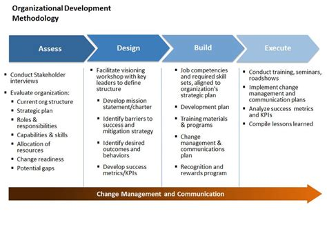 Mba Organizational Development by 23 Best Images About Organizational Development On