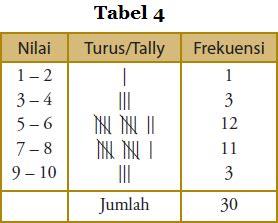 cara membuat tabel distribusi frekuensi data berkelompok di excel cara penyajian data dalam bentuk tabel