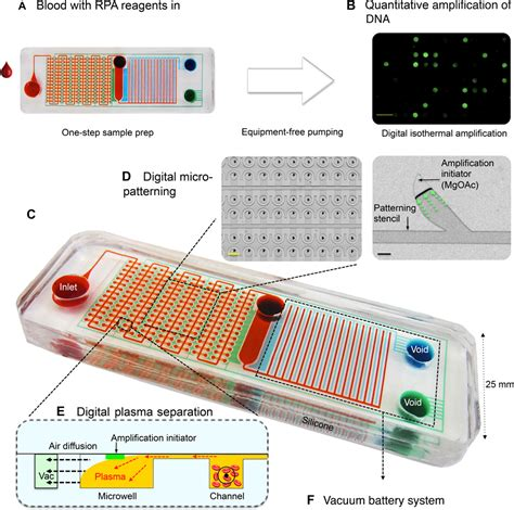 lab on a chip template self powered integrated microfluidic point of care low