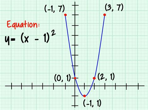 a graph how to graph a parabola 13 steps wikihow