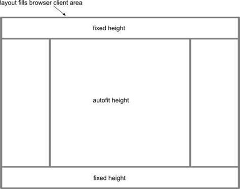 box layout height html can i achieve this auto height paneled layout in