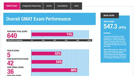 Average Mat Score by Enhancements To The Gmat 174 Test Taking And Test Preparation