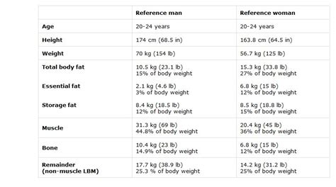 Mba 2012 Weight Kg by Pound To Kg Table Table Ideas Chanenmeilutheran Org