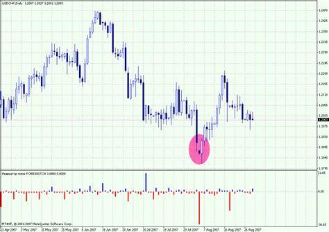 Forex Gap gap indicator forex metatrader indicator forex