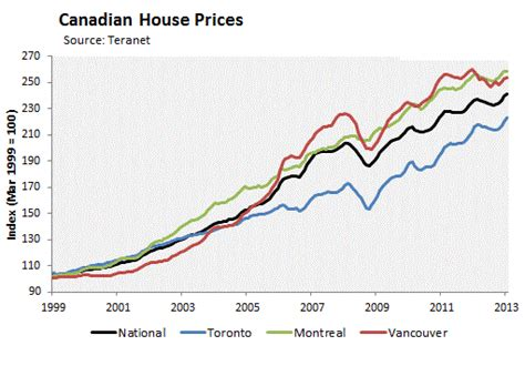 house prices in canada carney s legacy canada s credit and housing bubble