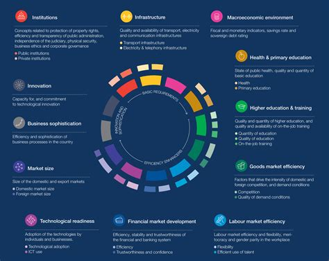 Global Competition And The Labour Market what is competitiveness world economic forum