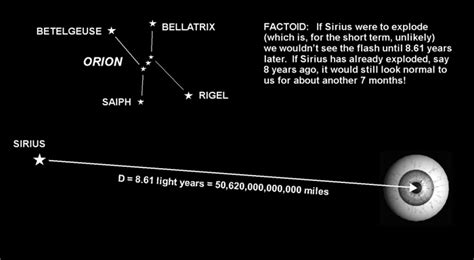 What Is A Light Year Universe