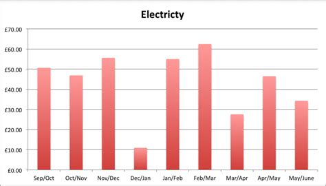 how much electricity does a 4 bedroom house use how much do utilities cost for a 4 bedroom house 28 images write down the energy