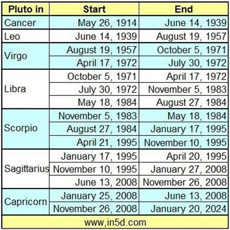 how am i in years pluto in leo generation born between 1939 1957 in5d esoteric metaphysical and