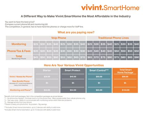 vivint sales presentation slides become an authorized