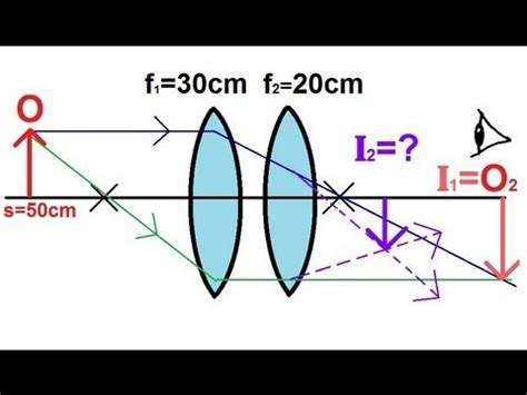 physics optics: lenses (1 of 5) lens combinations two