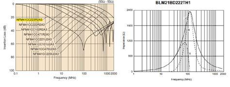 ferrite bead capacitor filter emc how to combining emi capacitor and ferrite bead