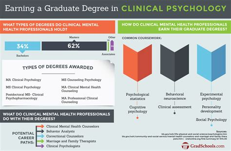 Doctorate In Security by Masters In Clinical Psychology Clinical Psychology Masters