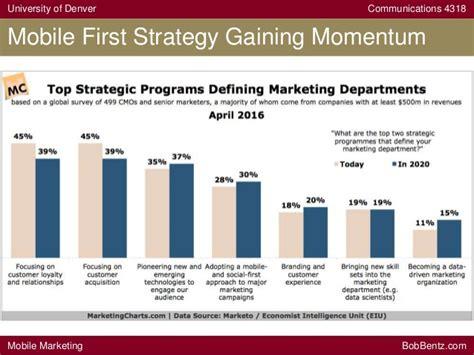mobile marketing statistics mobile marketing stats 2016 of denver